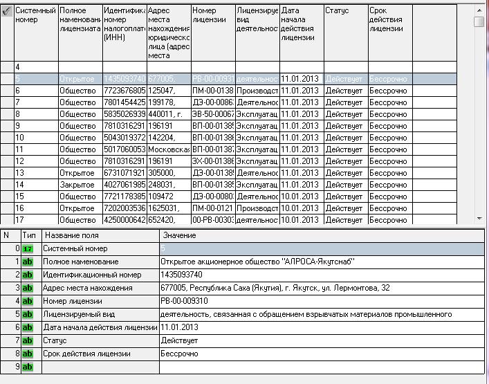 Ростехнадзор - Действующие лицензии РФ