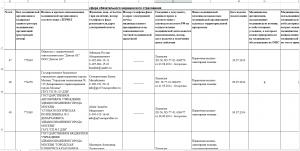 Реестр медицинских организаций